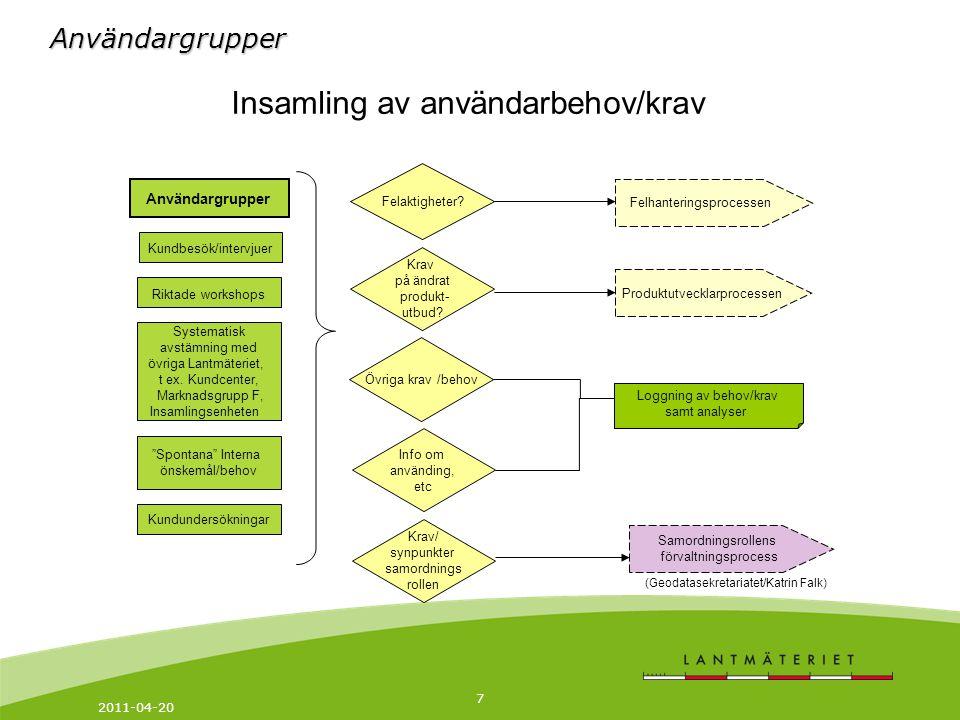 2011-04-20 7 Användargrupper Systematisk avstämning med övriga Lantmäteriet, t ex.