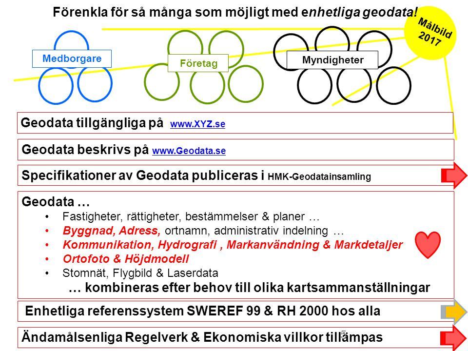 Ändamålsenliga Regelverk & Ekonomiska villkor tillämpas Enhetliga referenssystem SWEREF 99 & RH 2000 hos alla Geodata beskrivs på www.Geodata.se www.Geodata.se Specifikationer av Geodata publiceras i HMK-Geodatainsamling Geodata … Fastigheter, rättigheter, bestämmelser & planer … Byggnad, Adress, ortnamn, administrativ indelning … Kommunikation, Hydrografi, Markanvändning & Markdetaljer Ortofoto & Höjdmodell Stomnät, Flygbild & Laserdata … kombineras efter behov till olika kartsammanställningar Förenkla för så många som möjligt med enhetliga geodata.