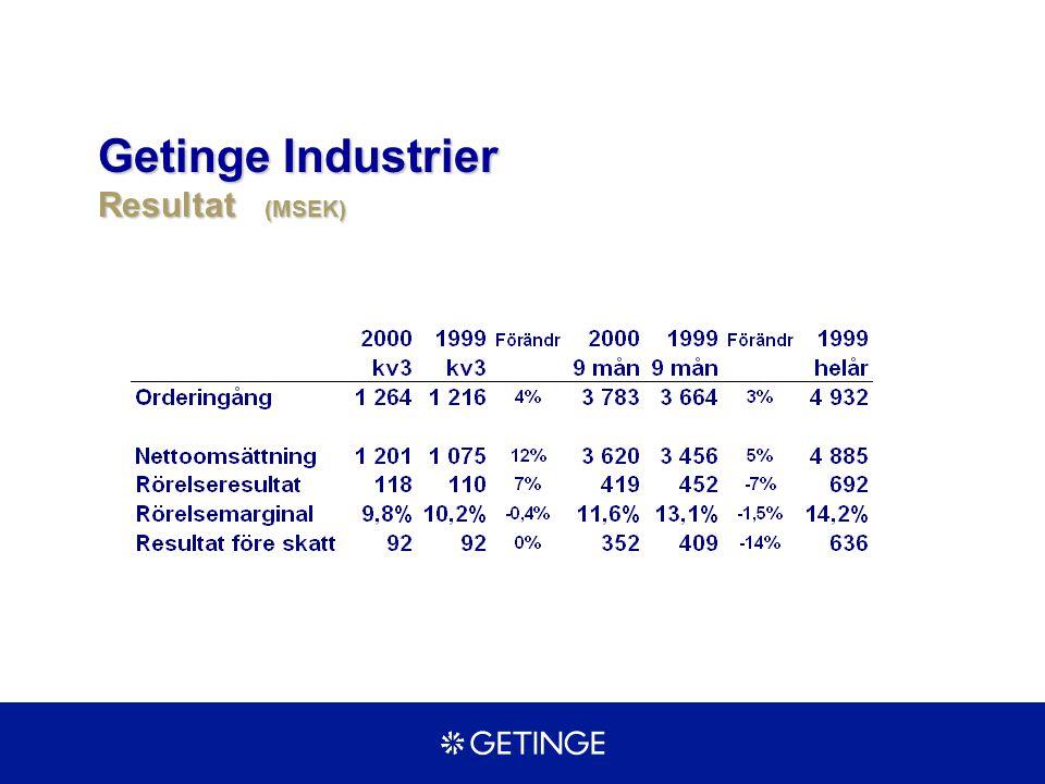 Getinge Industrier Resultat (MSEK)