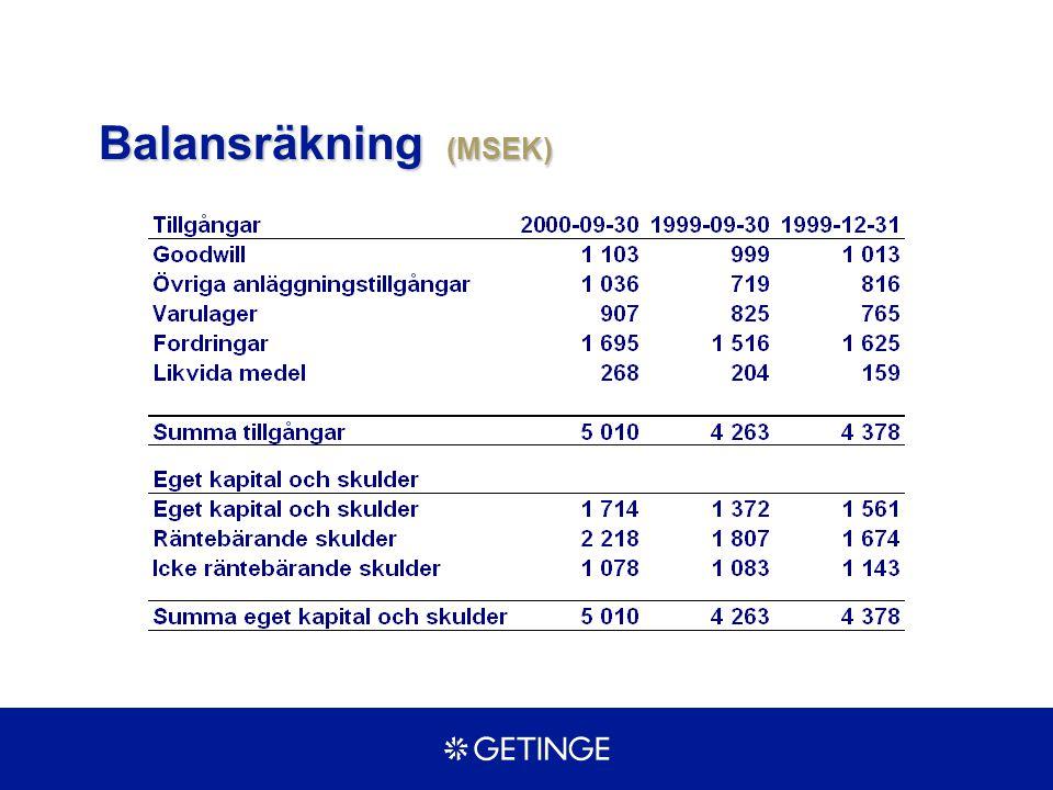 Balansräkning (MSEK)