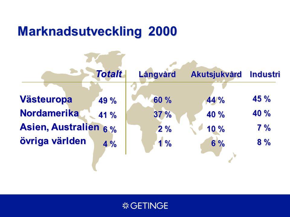 Totalt Långvård Akutsjukvård Industri Västeuropa Nordamerika Asien, Australien övriga världen 49 % 41 % 6 % 4 % 60 % 37 % 2 % 1 % 44 % 40 % 10 % 6 % 4