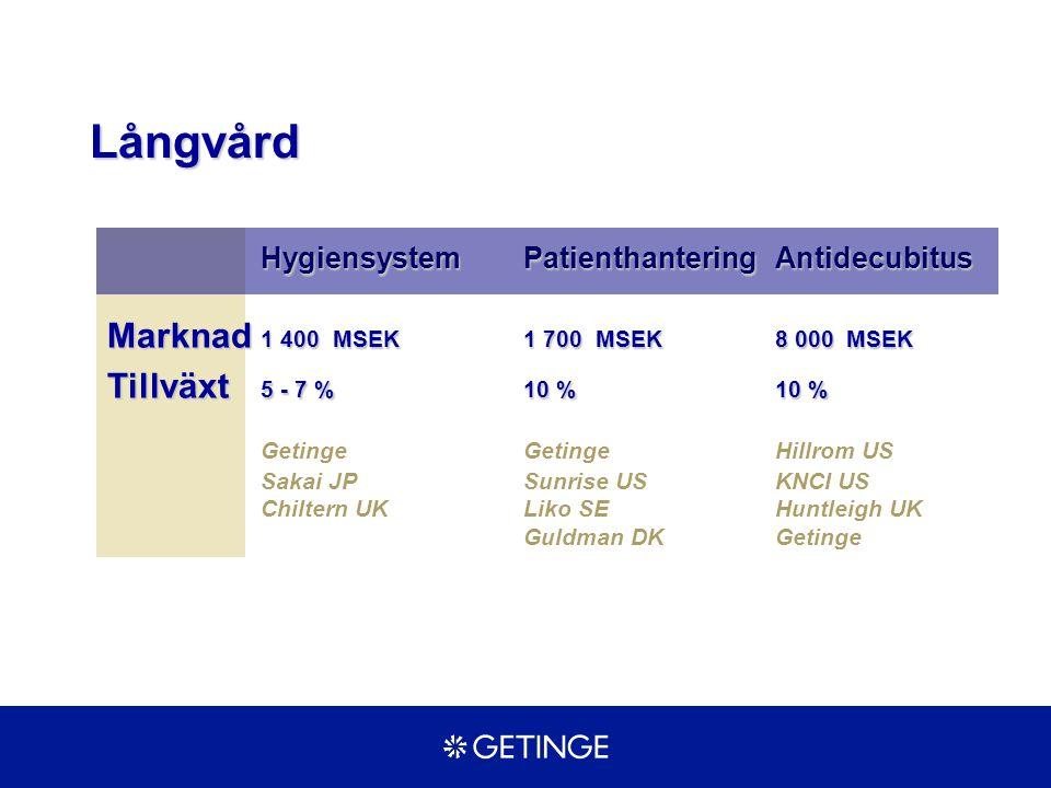 HygiensystemPatienthanteringAntidecubitus Marknad 1 400 MSEK1 700 MSEK8 000 MSEK Tillväxt 5 - 7 %10 %10 % GetingeGetingeHillrom US Sakai JPSunrise USK