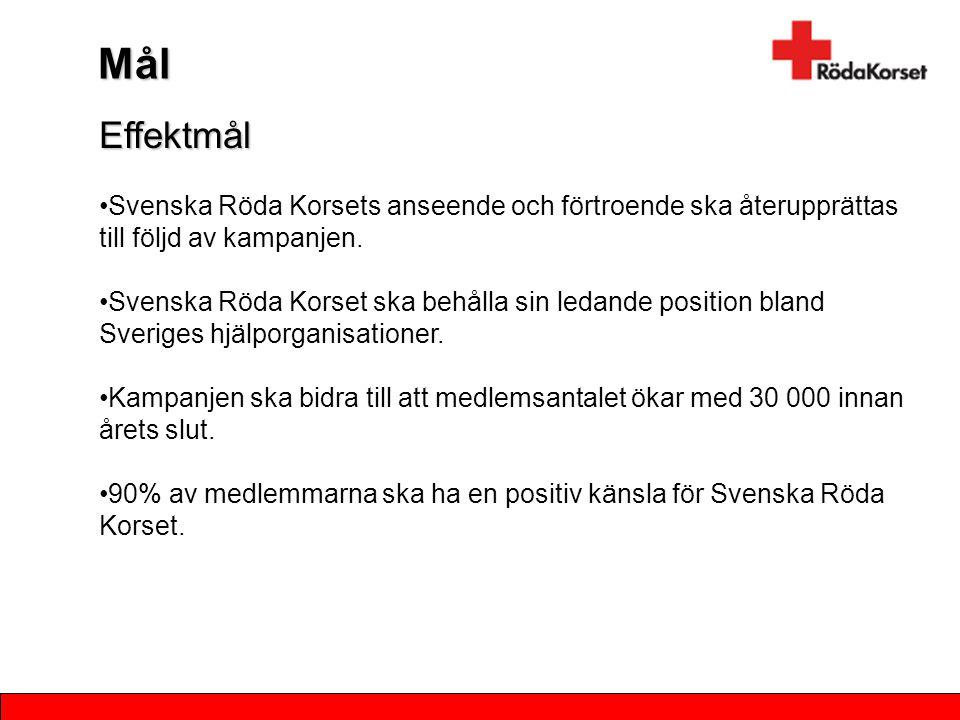 Effektmål Svenska Röda Korsets anseende och förtroende ska återupprättas till följd av kampanjen. Svenska Röda Korset ska behålla sin ledande position