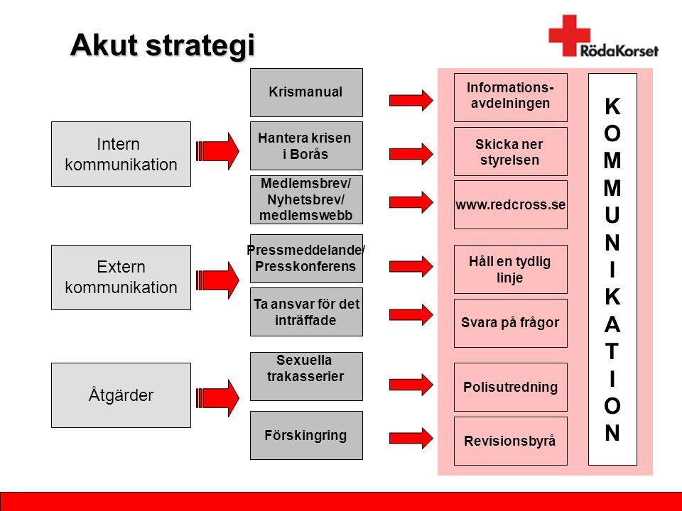Akut strategi Intern kommunikation Extern kommunikation Åtgärder Hantera krisen i Borås Medlemsbrev/ Nyhetsbrev/ medlemswebb Pressmeddelande/ Presskon