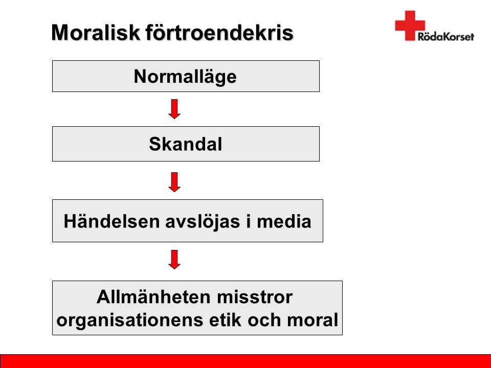 Moralisk förtroendekris Normalläge Skandal Händelsen avslöjas i media Allmänheten misstror organisationens etik och moral