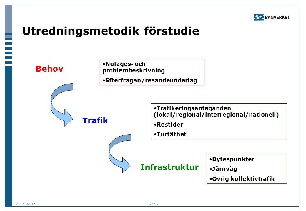 2006-02-16 - 11 - Utredningsmetodik förstudie Behov Trafik Infrastruktur Nuläges- och problembeskrivning Efterfrågan/resandeunderlag Trafikeringsantag