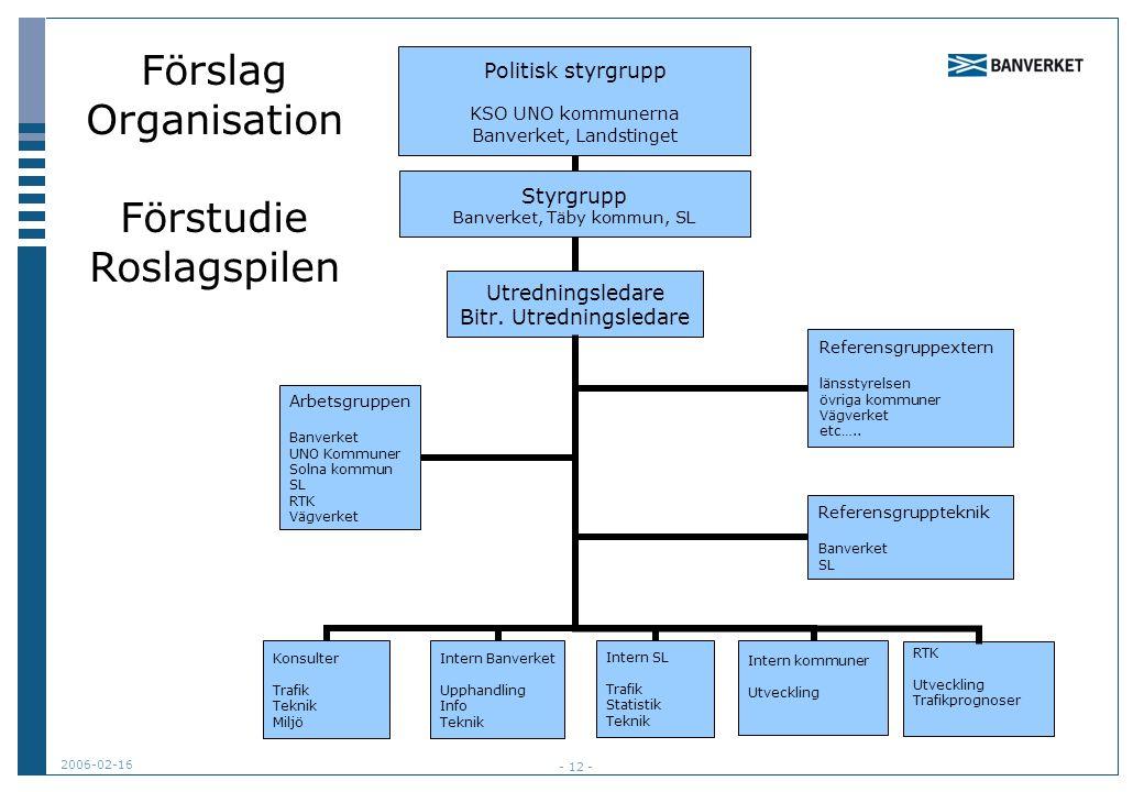 2006-02-16 - 12 - RTK Utveckling Trafikprognoser Förslag Organisation Förstudie Roslagspilen