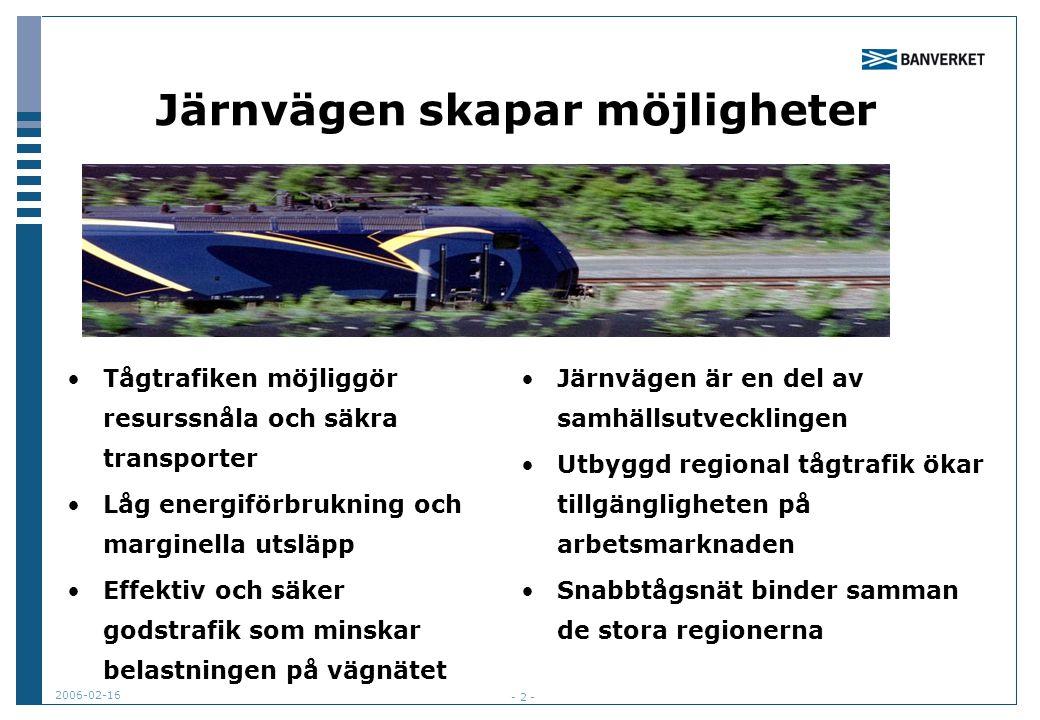 2006-02-16 - 2 - Järnvägen skapar möjligheter Tågtrafiken möjliggör resurssnåla och säkra transporter Låg energiförbrukning och marginella utsläpp Effektiv och säker godstrafik som minskar belastningen på vägnätet Järnvägen är en del av samhällsutvecklingen Utbyggd regional tågtrafik ökar tillgängligheten på arbetsmarknaden Snabbtågsnät binder samman de stora regionerna