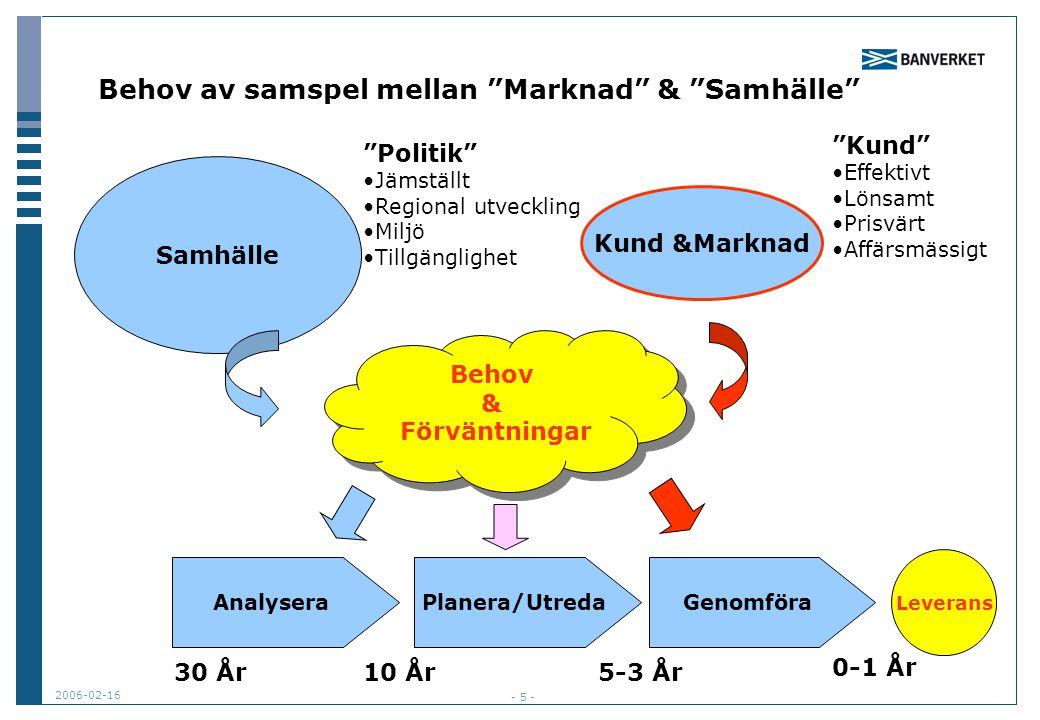 """2006-02-16 - 5 - Behov av samspel mellan """"Marknad"""" & """"Samhälle"""" Samhälle Kund &Marknad """"Politik"""" Jämställt Regional utveckling Miljö Tillgänglighet """"K"""