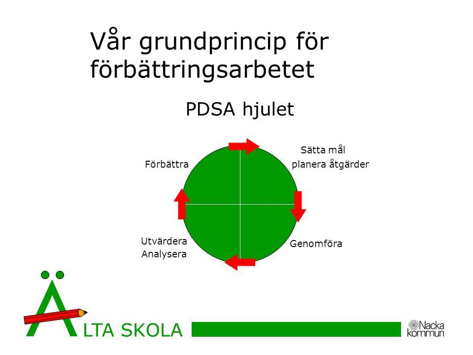 Vår grundprincip för förbättringsarbetet LTA SKOLA Sätta mål planera åtgärder Genomföra Utvärdera Analysera Förbättra PDSA hjulet