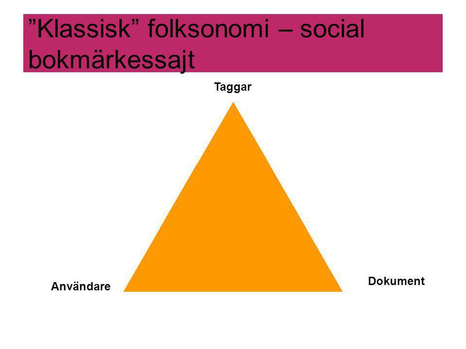 Klassisk folksonomi – social bokmärkessajt Användare Dokument Taggar