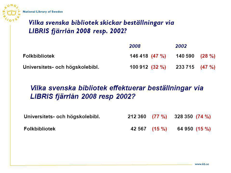 www.kb.se Vilka svenska bibliotek skickar beställningar via LIBRIS fjärrlån 2008 resp. 2002? Folkbibliotek146 418 (47 %) 140 590 (28 %) Universitets-