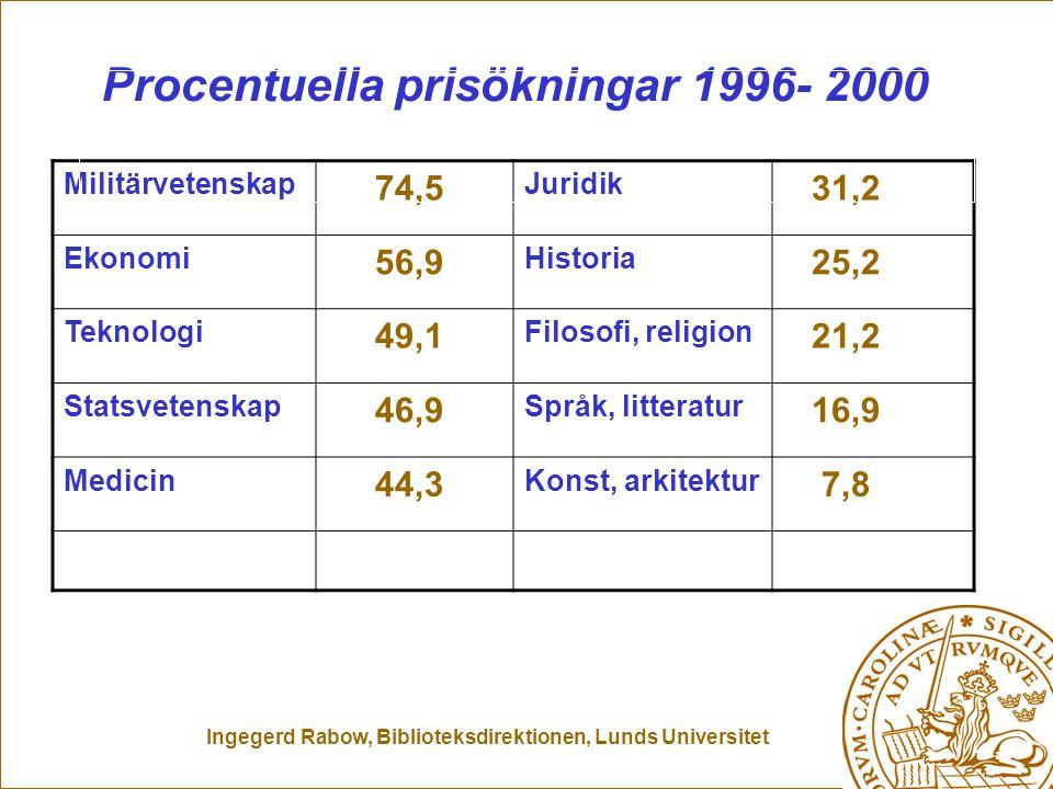 Ingegerd Rabow, Biblioteksdirektionen, Lunds Universitet Militärvetenskap 74,5 Juridik 31,2 Ekonomi 56,9 Historia 25,2 Teknologi 49,1 Filosofi, religi