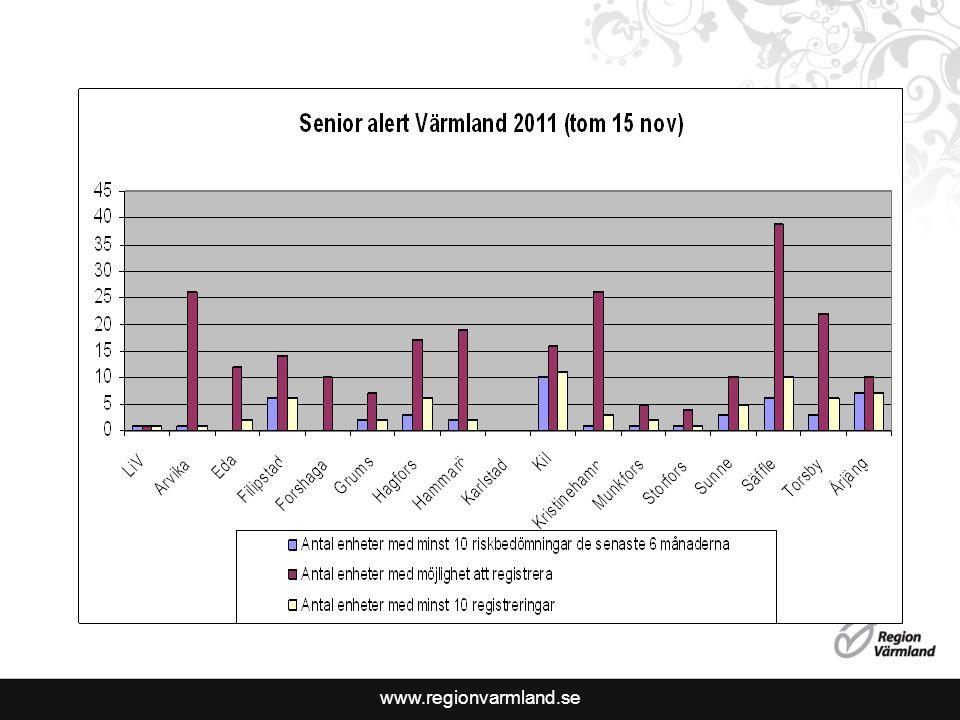Antal riskbedömningar Värmland
