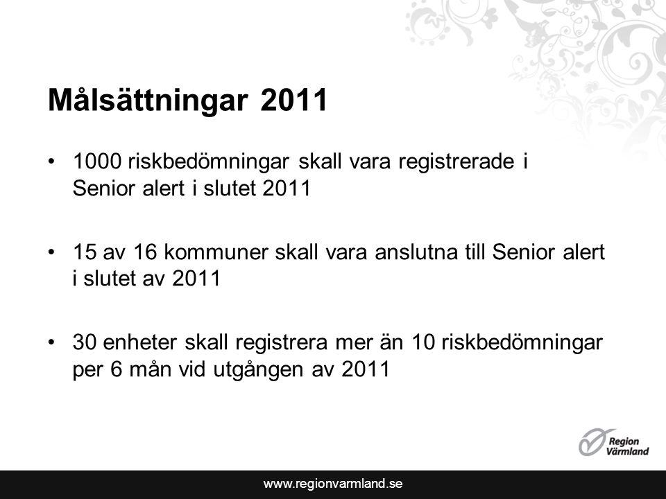 www.regionvarmland.se Målsättningar 2011 1000 riskbedömningar skall vara registrerade i Senior alert i slutet 2011 15 av 16 kommuner skall vara anslutna till Senior alert i slutet av 2011 30 enheter skall registrera mer än 10 riskbedömningar per 6 mån vid utgången av 2011