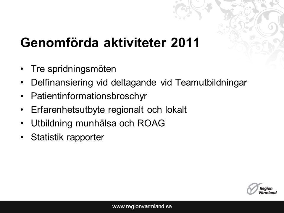www.regionvarmland.se Genomförda aktiviteter 2011 Tre spridningsmöten Delfinansiering vid deltagande vid Teamutbildningar Patientinformationsbroschyr Erfarenhetsutbyte regionalt och lokalt Utbildning munhälsa och ROAG Statistik rapporter