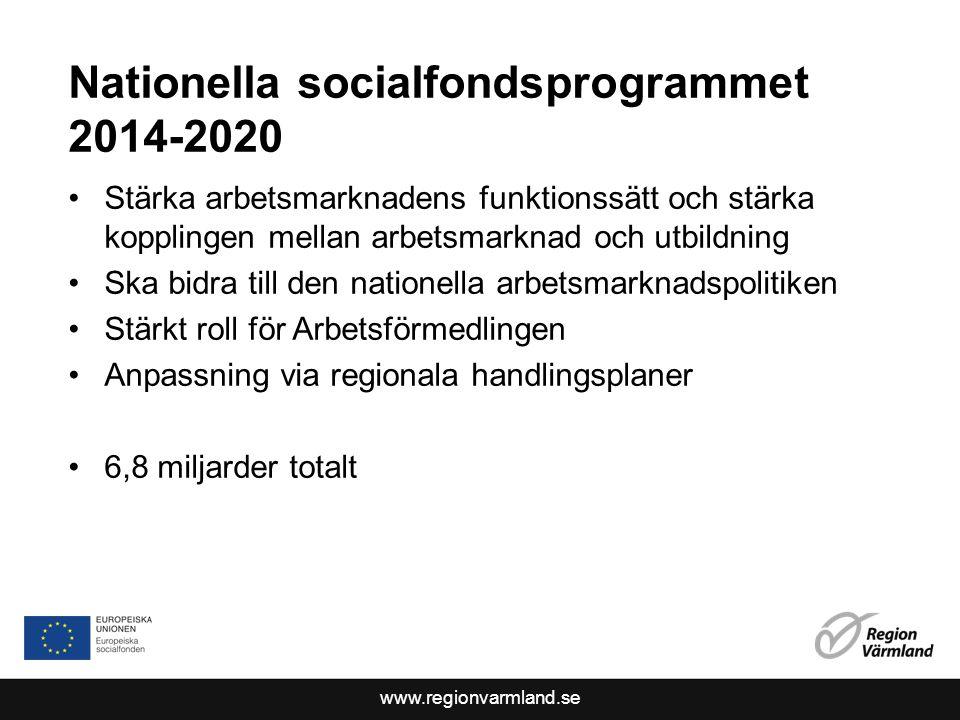 www.regionvarmland.se Nationella socialfondsprogrammet 2014-2020 Stärka arbetsmarknadens funktionssätt och stärka kopplingen mellan arbetsmarknad och utbildning Ska bidra till den nationella arbetsmarknadspolitiken Stärkt roll för Arbetsförmedlingen Anpassning via regionala handlingsplaner 6,8 miljarder totalt