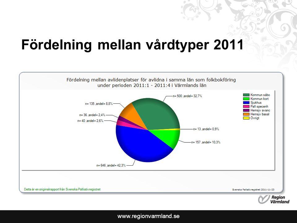 www.regionvarmland.se Målsättningar 2011 Täckningsgrad 60 % (Hela 2011) Brytpunktssamtal 50 % (4:e kvartalet) Munhälsobedömning 75 % (4:e kvartalet) Validerad smärtskattning 10 % (4:e kvartalet)