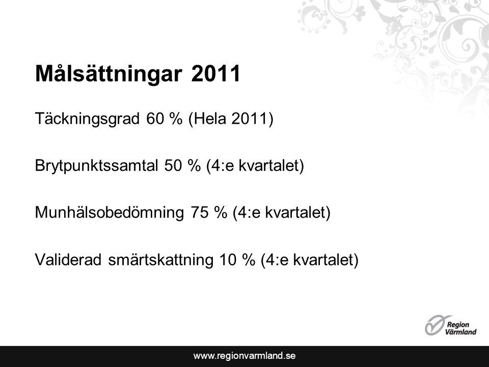 www.regionvarmland.se Täckningsgrad 2011 www.palliativ.se