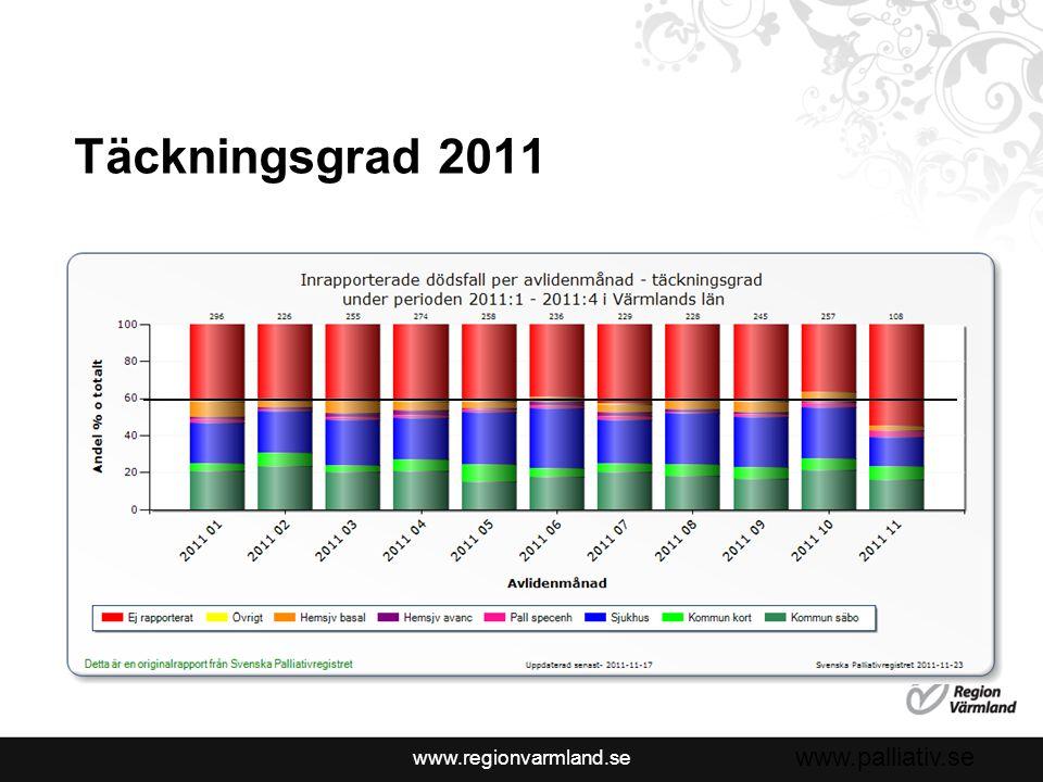 www.regionvarmland.se Brytpunktssamtal 2011 42%