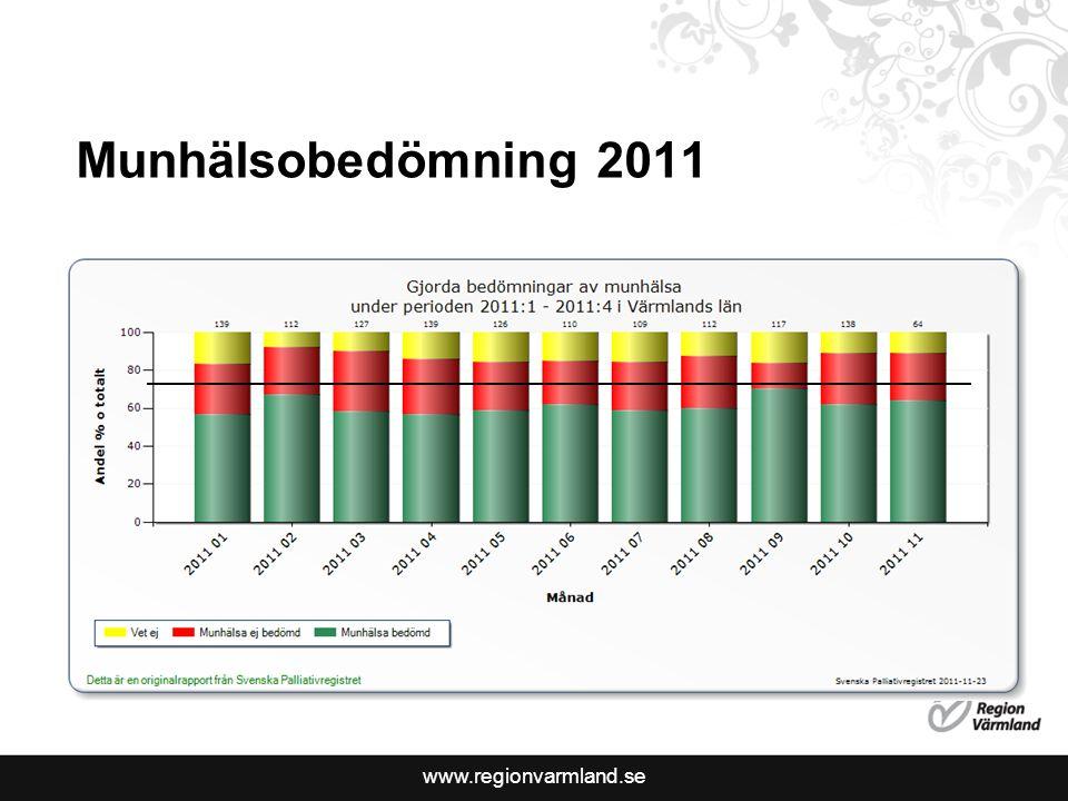 www.regionvarmland.se Munhälsobedömning 2011