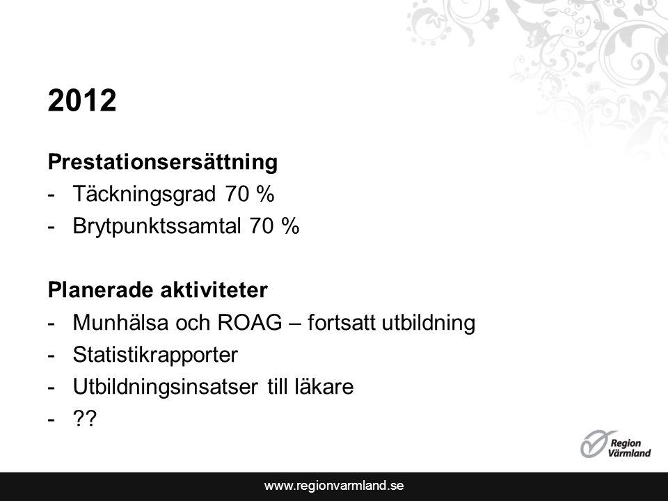 www.regionvarmland.se 2012 Prestationsersättning -Täckningsgrad 70 % -Brytpunktssamtal 70 % Planerade aktiviteter -Munhälsa och ROAG – fortsatt utbildning -Statistikrapporter -Utbildningsinsatser till läkare -