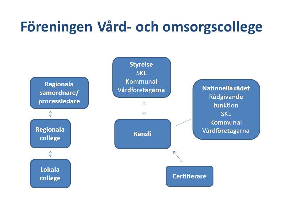 Styrelsen Styrelsen utgörs av representanter från SKL, Kommunal och Vårdföretagarna Har huvudansvar för föreningen Ansvarar för beslut om certifieringar och återcertifieringar Utvecklar konceptet VO-College