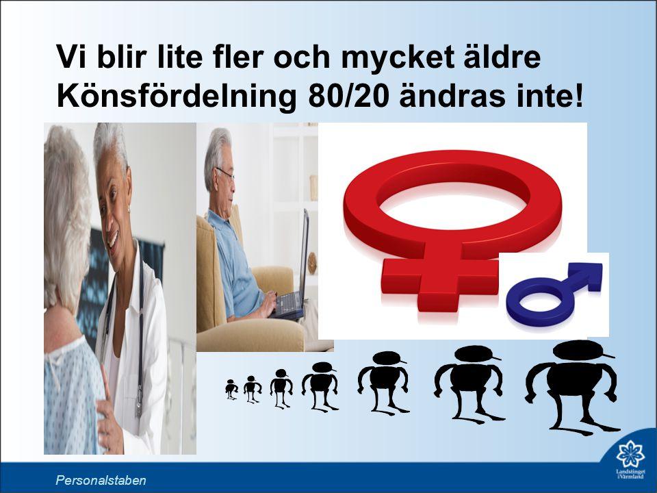 Vi blir lite fler och mycket äldre Könsfördelning 80/20 ändras inte! Personalstaben