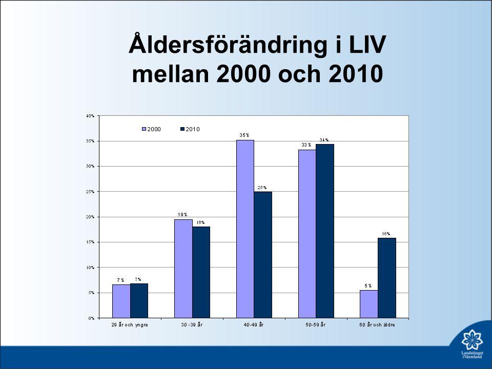 Åldersförändring i LIV mellan 2000 och 2010