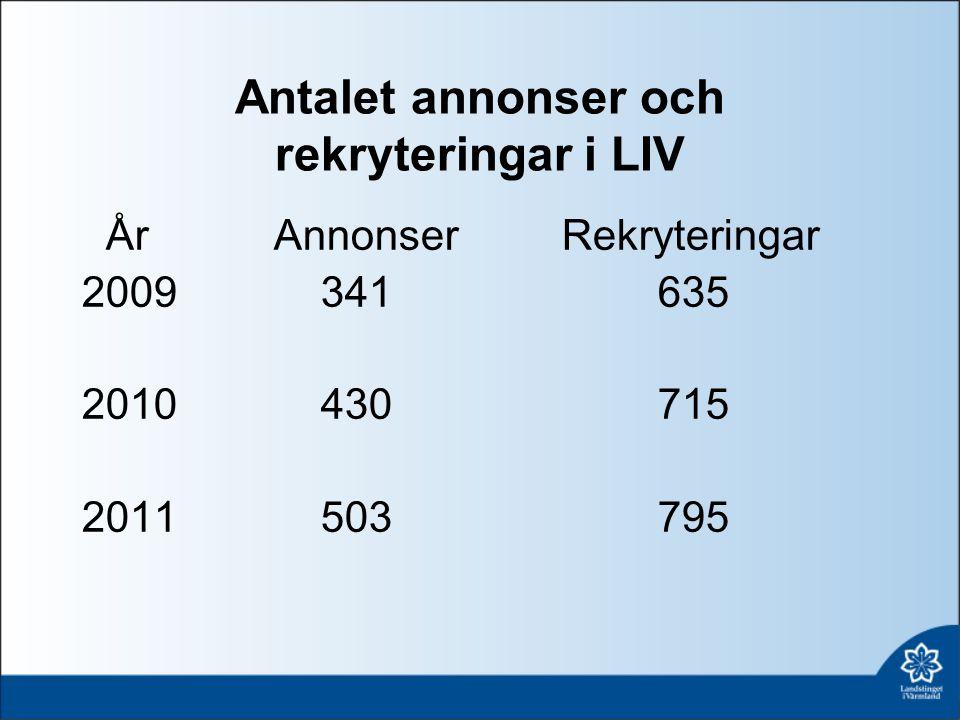 Antalet annonser och rekryteringar i LIV ÅrAnnonserRekryteringar 2009 341635 2010 430715 2011 503795