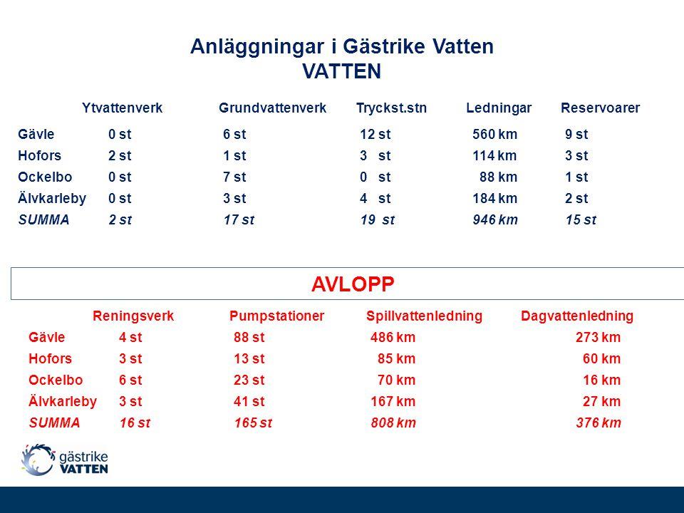 Anläggningar i Gästrike Vatten VATTEN YtvattenverkGrundvattenverkTryckst.stn LedningarReservoarer Gävle 0 st6 st12 st 560 km9 st Hofors 2 st1 st3 st 1