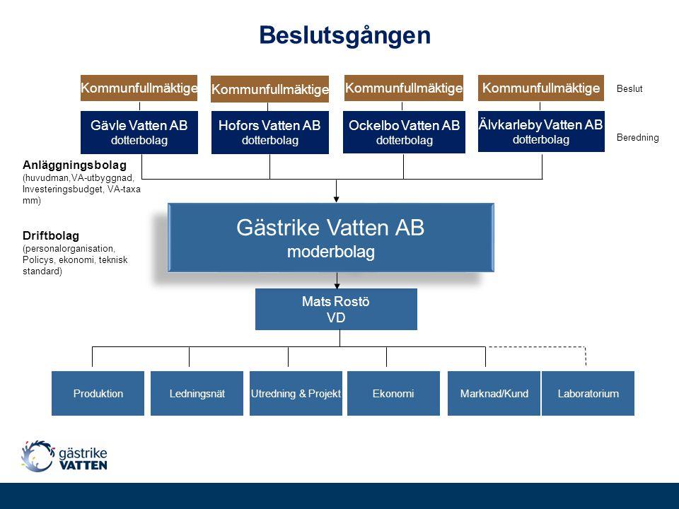 Mats Rostö VD Anläggningsbolag (huvudman,VA-utbyggnad, Investeringsbudget, VA-taxa mm) Driftbolag (personalorganisation, Policys, ekonomi, teknisk sta