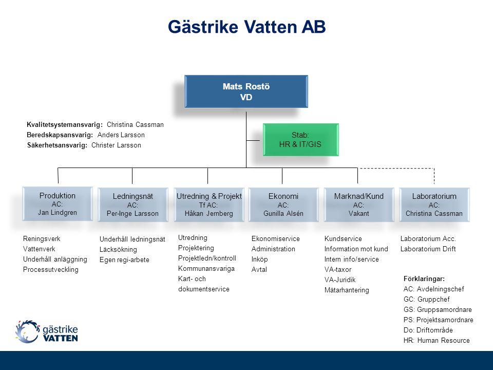 Gästrike Vatten AB Reningsverk Vattenverk Underhåll anläggning Processutveckling Underhåll ledningsnät Läcksökning Egen regi-arbete Utredning Projekte