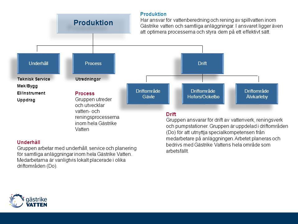 s Underhåll Process Drift Produktion Mek/Bygg El/Instrument Teknisk Service Utredningar s Driftområde Gävle Driftområde Gävle Driftområde Hofors/Ockel