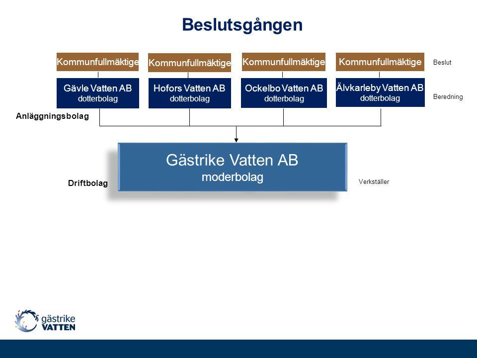 Anläggningsbolag Driftbolag Beslutsgången Älvkarleby Vatten AB dotterbolag Hofors Vatten AB dotterbolag Ockelbo Vatten AB dotterbolag Gävle Vatten AB