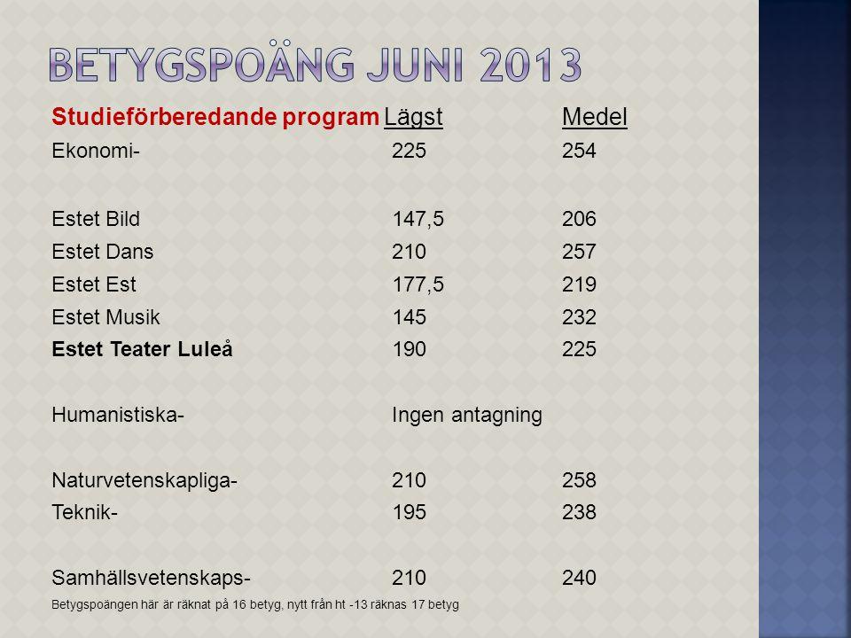 Studieförberedande program LägstMedel Ekonomi-225254 Estet Bild147,5206 Estet Dans210257 Estet Est177,5219 Estet Musik145232 Estet Teater Luleå190225