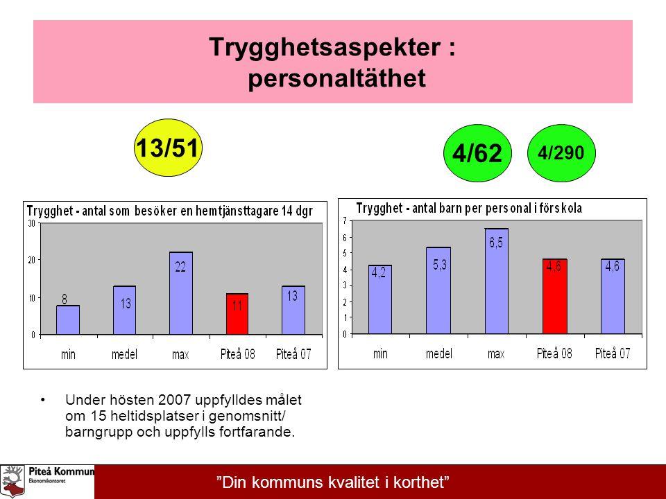 Trygghetsaspekter : personaltäthet Under hösten 2007 uppfylldes målet om 15 heltidsplatser i genomsnitt/ barngrupp och uppfylls fortfarande. 13/51 4/6