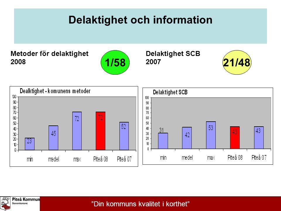 """Delaktighet och information Metoder för delaktighet 2008 Delaktighet SCB 2007 1/5821/48 """"Din kommuns kvalitet i korthet"""""""