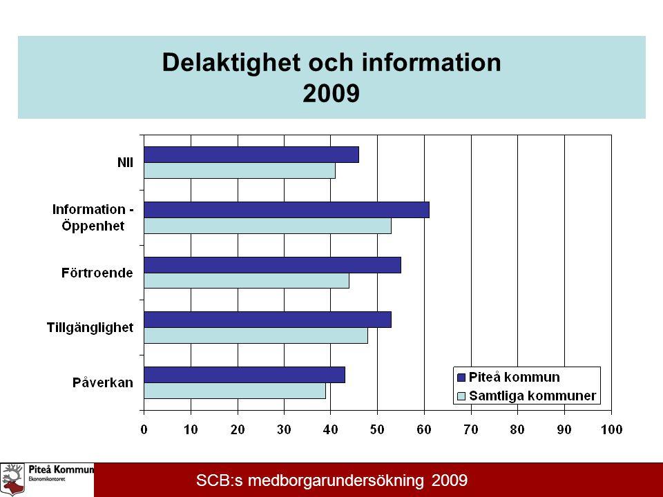 Delaktighet och information 2009 SCB:s medborgarundersökning 2009