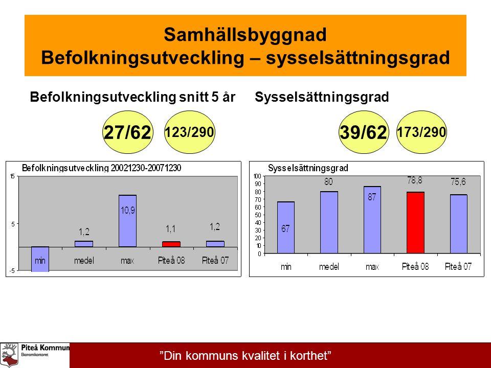 """Samhällsbyggnad Befolkningsutveckling – sysselsättningsgrad Befolkningsutveckling snitt 5 årSysselsättningsgrad 39/62 123/290173/290 27/62 """"Din kommun"""