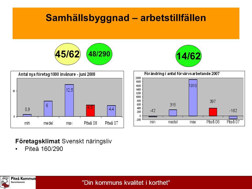"""Samhällsbyggnad – arbetstillfällen Företagsklimat Svenskt näringsliv Piteå 160/290 45/62 14/62 48/290 """"Din kommuns kvalitet i korthet"""""""