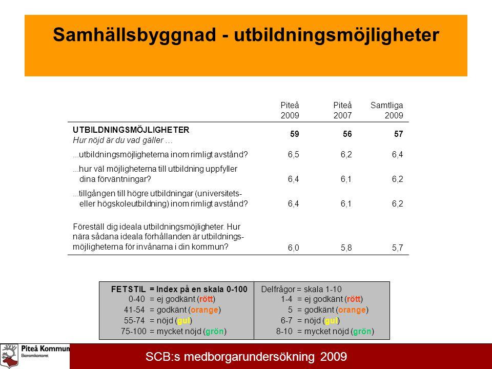 Samhällsbyggnad - utbildningsmöjligheter Piteå 2009 Piteå 2007 Samtliga 2009 UTBILDNINGSMÖJLIGHETER Hur nöjd är du vad gäller … 595657...utbildningsmöjligheterna inom rimligt avstånd 6,56,26,4...hur väl möjligheterna till utbildning uppfyller dina förväntningar 6,46,16,2...tillgången till högre utbildningar (universitets- eller högskoleutbildning) inom rimligt avstånd 6,46,16,2 Föreställ dig ideala utbildningsmöjligheter.