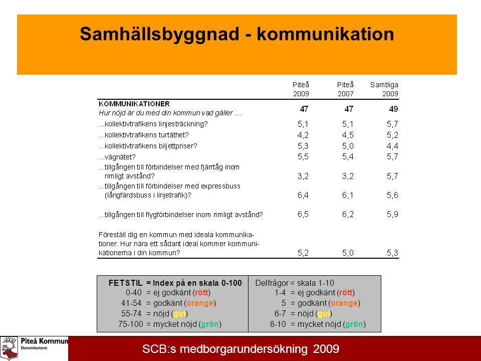 Kommunikation FETSTIL = Index på en skala 0-100 0-40= ej godkänt (rött) 41-54= godkänt (orange) 55-74= nöjd (gul) 75-100= mycket nöjd (grön) Delfrågor