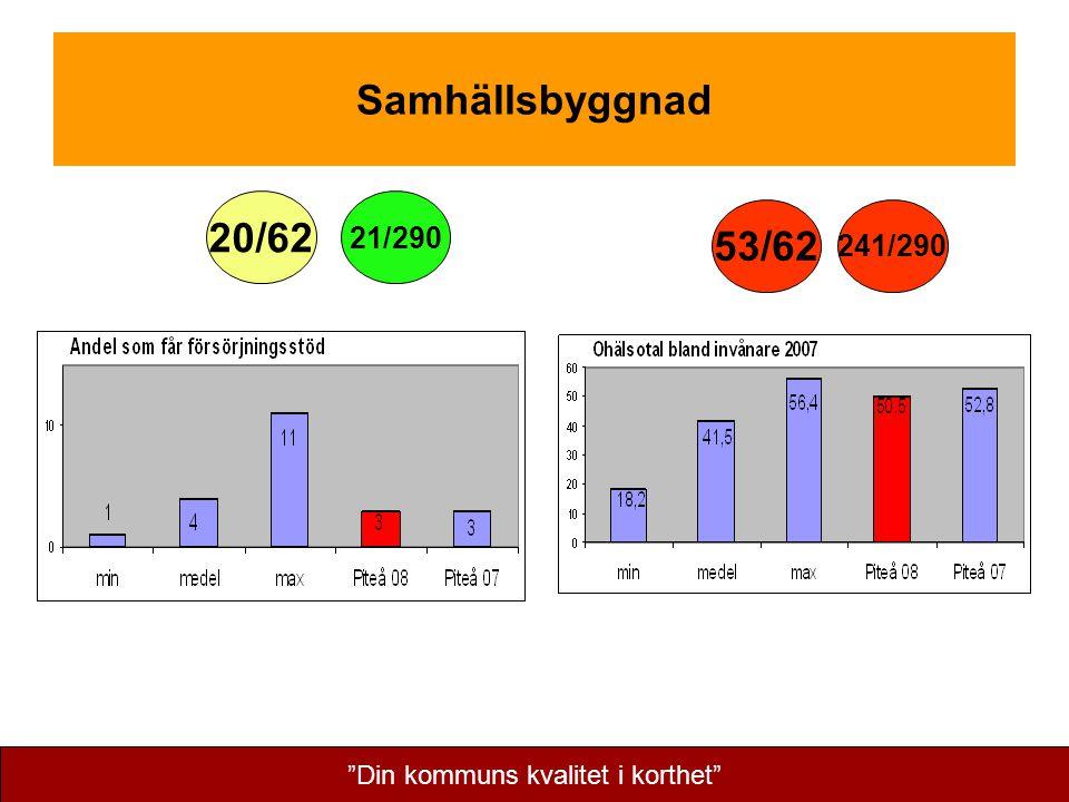 Samhällsbyggnad 20/62 53/62 21/290 241/290 Din kommuns kvalitet i korthet