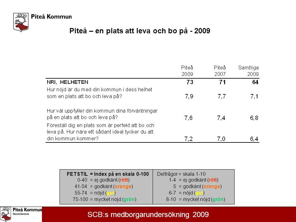 FETSTIL = Index på en skala 0-100 0-40= ej godkänt (rött) 41-54= godkänt (orange) 55-74= nöjd (gul) 75-100= mycket nöjd (grön) Delfrågor = skala 1-10 1-4= ej godkänt (rött) 5= godkänt (orange) 6-7= nöjd (gul) 8-10= mycket nöjd (grön) SCB:s medborgarundersökning 2009 Piteå – en plats att leva och bo på - 2009