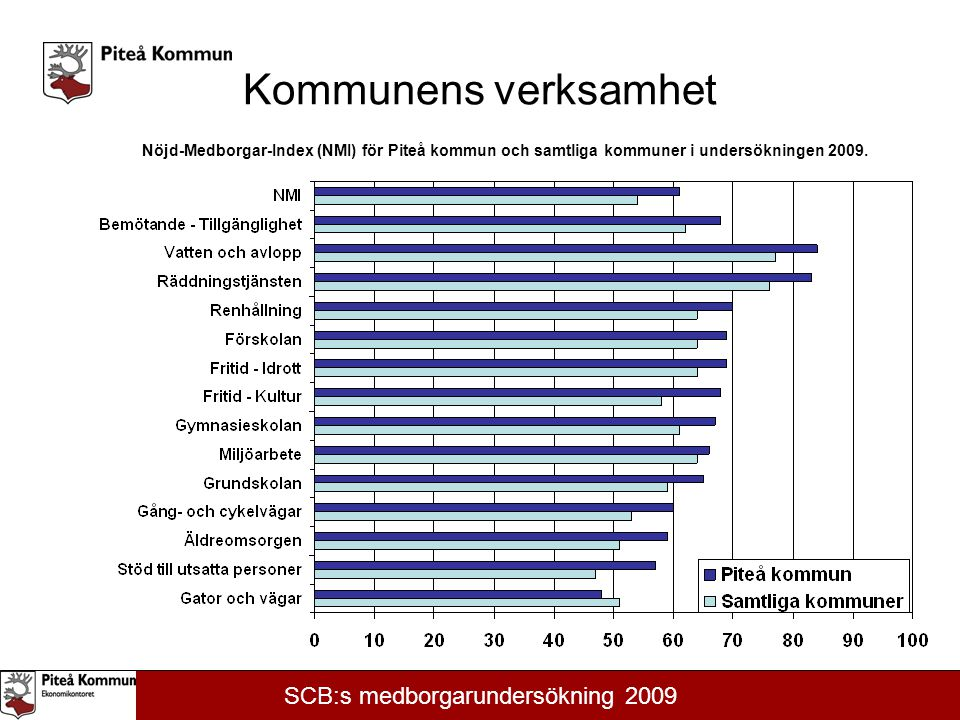 Kommunens verksamhet Nöjd-Medborgar-Index (NMI) för Piteå kommun och samtliga kommuner i undersökningen 2009. SCB:s medborgarundersökning 2009