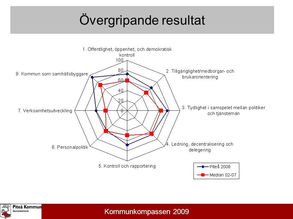 Kommunens verksamhet Nöjd-Medborgar-Index (NMI) för Piteå kommun och samtliga kommuner i undersökningen 2009.