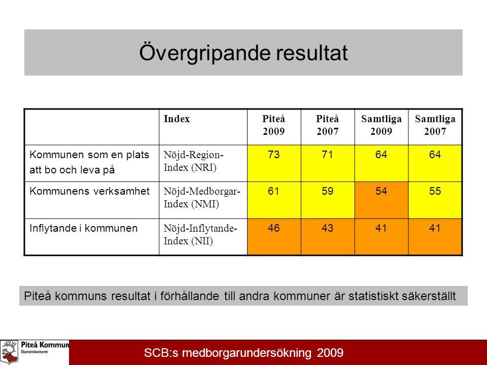 Övergripande resultat IndexPiteå 2009 Piteå 2007 Samtliga 2009 Samtliga 2007 Kommunen som en plats att bo och leva på Nöjd-Region- Index (NRI) 737164