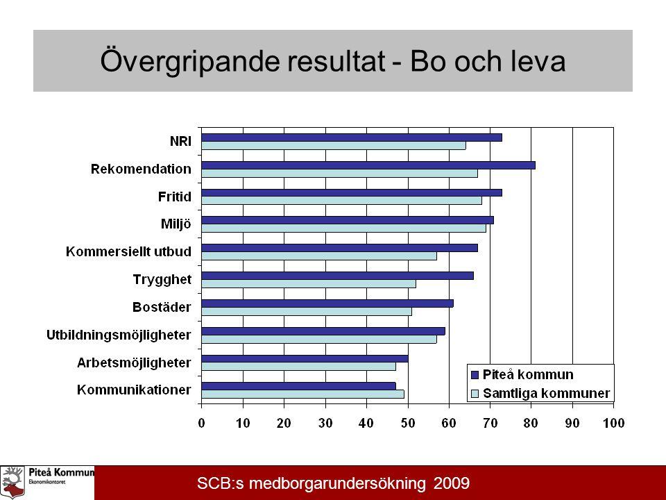 Övergripande resultat - Bo och leva SCB:s medborgarundersökning 2009