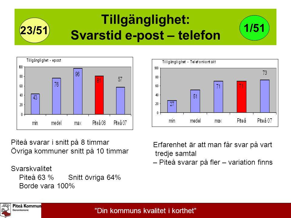 Tillgänglighet: Svarstid e-post – telefon 23/51 Piteå svarar i snitt på 8 timmar Övriga kommuner snitt på 10 timmar Svarskvalitet Piteå 63 % Snitt övr